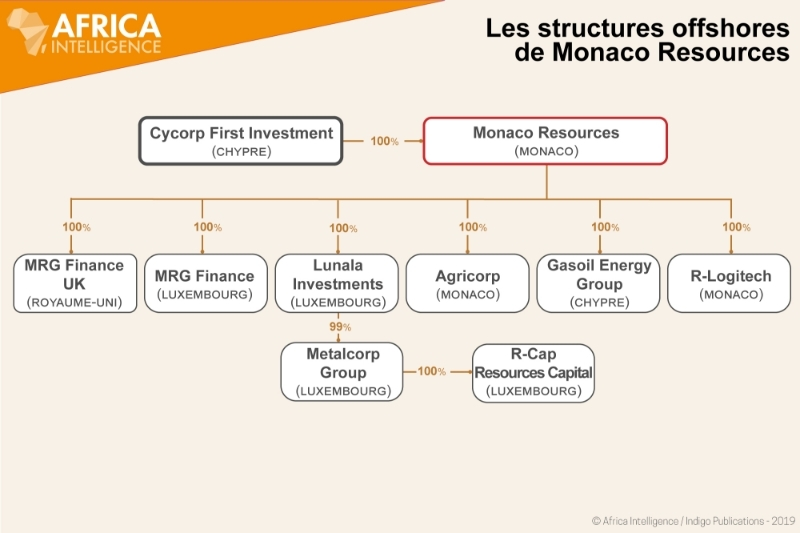 Les structures offshores de Monaco Resources.